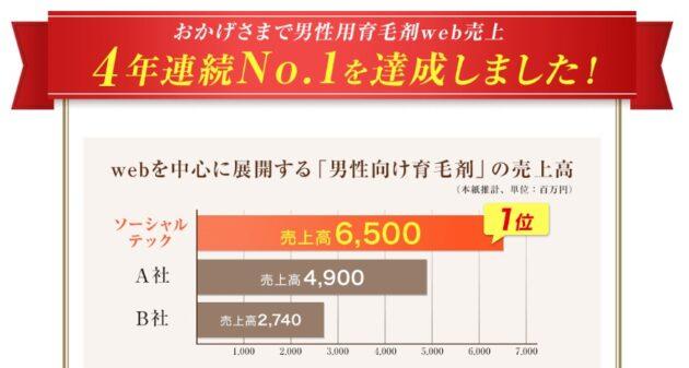 チャップアップは、4年連続売り上げNO1